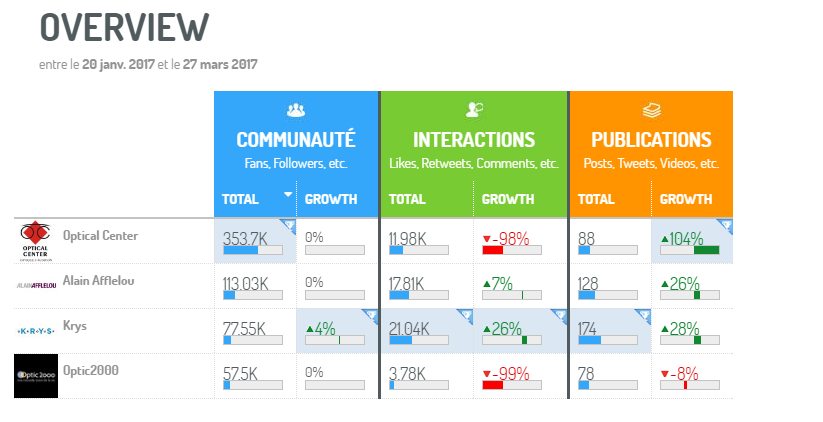 Dashboard benchmark opticien avec la plateforme Social Media Digimind Social