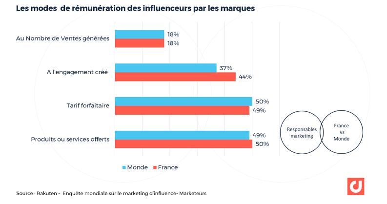 Les modes de rémunération des influenceurs par les marques