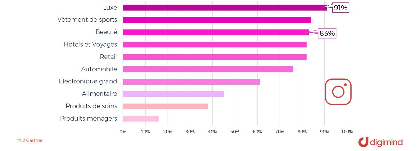 Pourcentage des marques qui travaillent avec des influenceurs par secteur