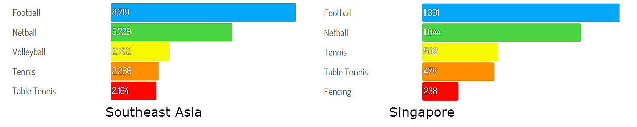 seagames-2015-football-netball