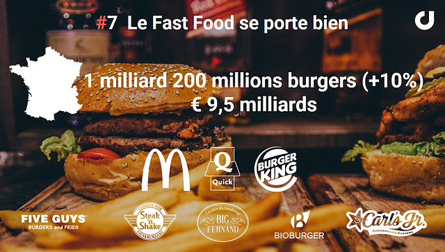 Les acteurs du Fast Food en France