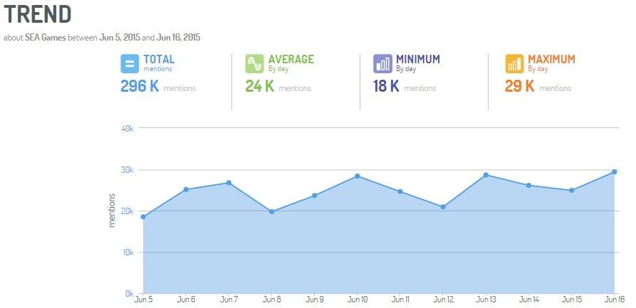 seagames-socialmedia-trends