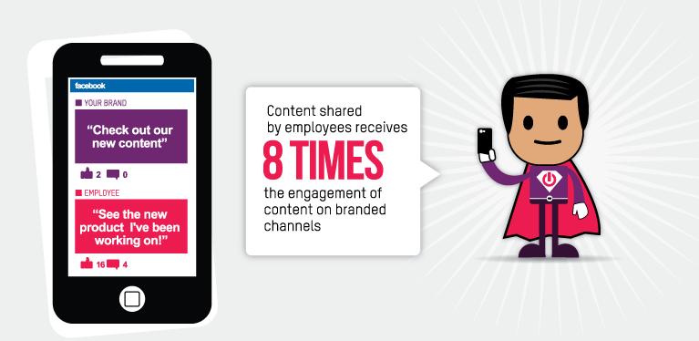 Le contenu partagé par les employés eux-mêmes génèrent 8 fois plus d'engagement que le contenu partagé par la marque.