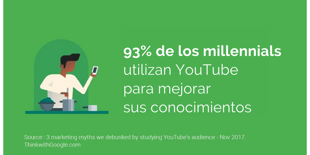 grafica: el 93% de los millenials utilizan YouTube para mejorar sus conocimientos