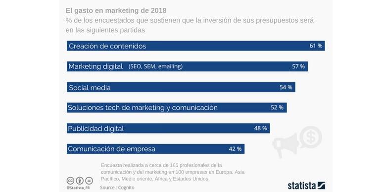 porcentaje de repartición del gasto en marketing en 2018