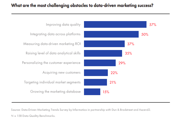 Informatica study showcasing top data challenges faced by marketers.