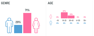Multichannel strategy: demographics