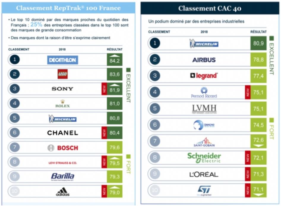Top 10 des entreprises Françaises avec la meilleure réputation