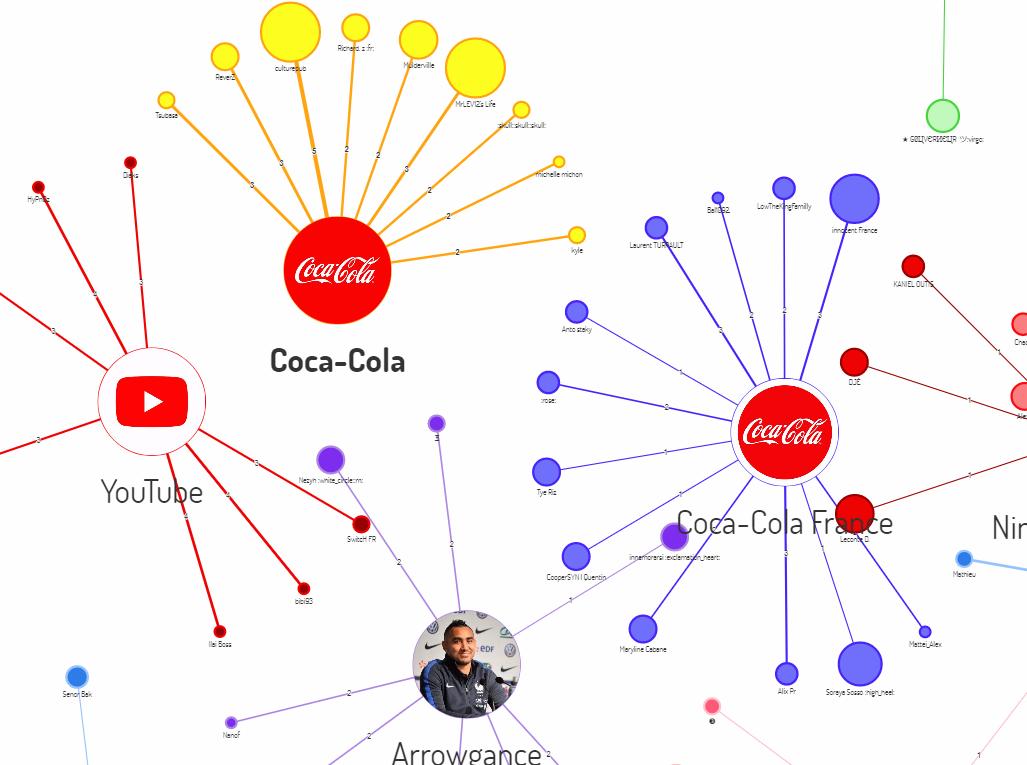 Fidélité Client : Identifier les utilisateurs les plus actifs dans chaque communauté (via Digimind Social)