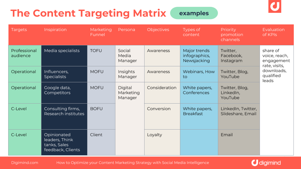content-targeting-matrix-examples