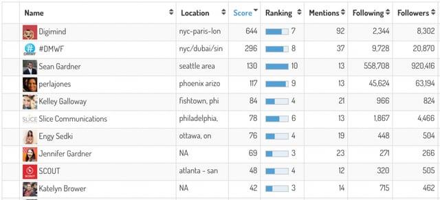 DMWF-Top-Social-Media-Influencers