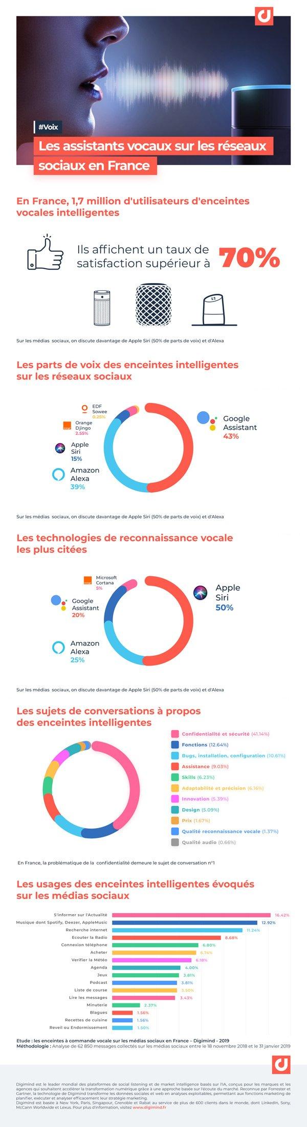 Infographie #voix Les assistants vocaux sur les réseaux sociaux en France
