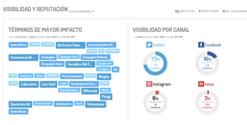 como crear informes social media y dashboards para generar loyalty y nuevas oportunidades de negocio