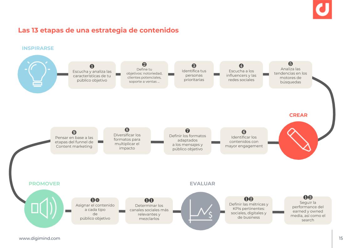 grafica de las 13 etapas de una estrategia de contenidos