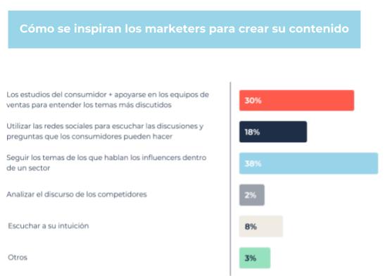 grafica de como se inspiran los marketers para crear su contenido