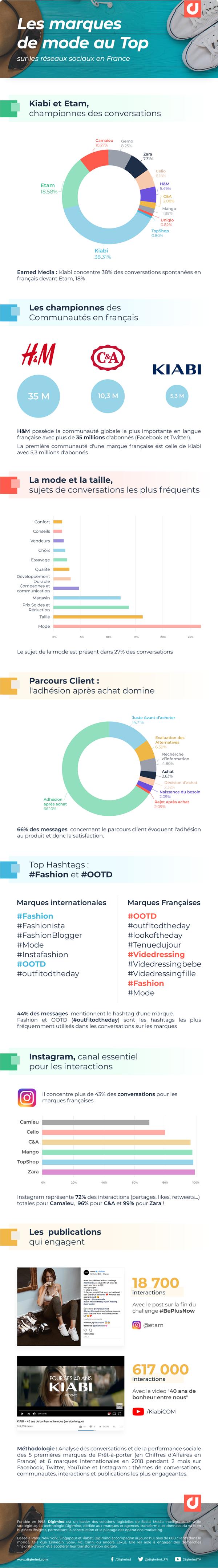 Infographie : Les marques de mode sur les réseaux sociaux en France