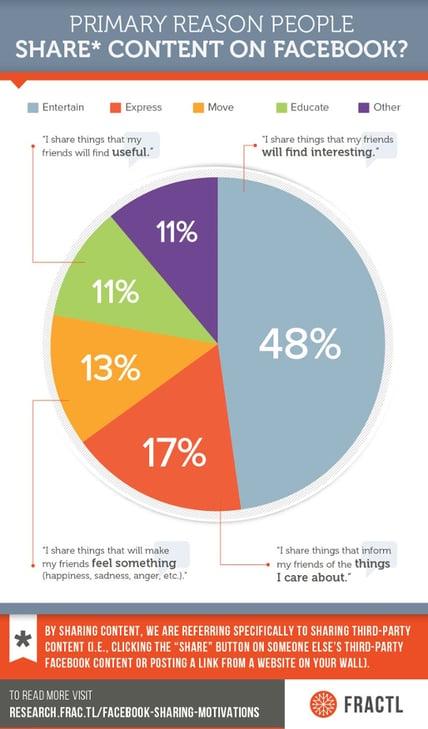 lo que motiva a compartir en Facebook