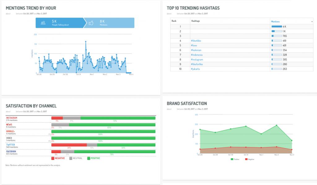 un tableau de bord personnalisé affichant des données de médias sociaux liées à la satisfaction de la marque