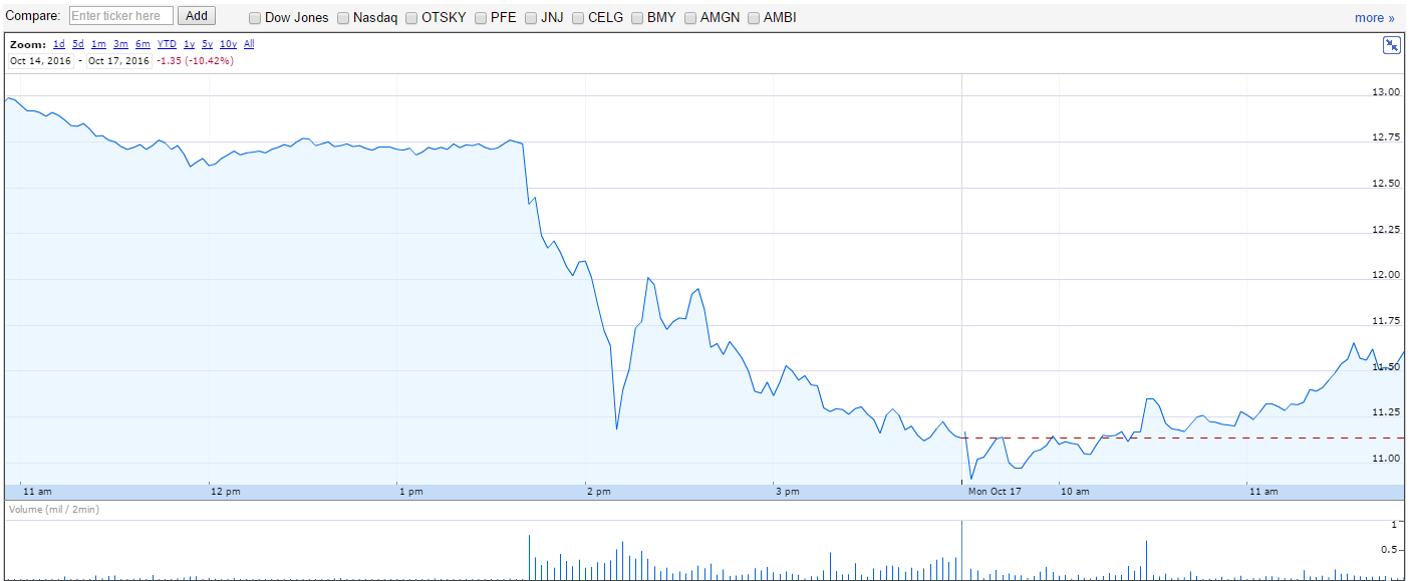La chute du cours de bourse de la société Ariad