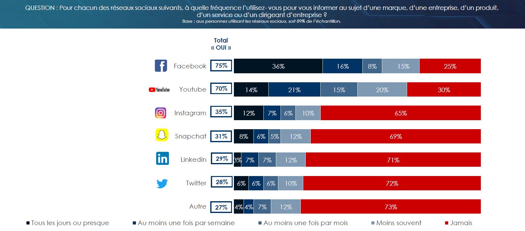 Les médias sociaux les plus utilisés pour s'informer sur une marque