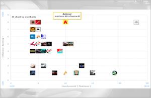 Influencer Map Hyundai