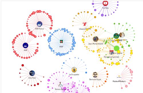 influencer network graph
