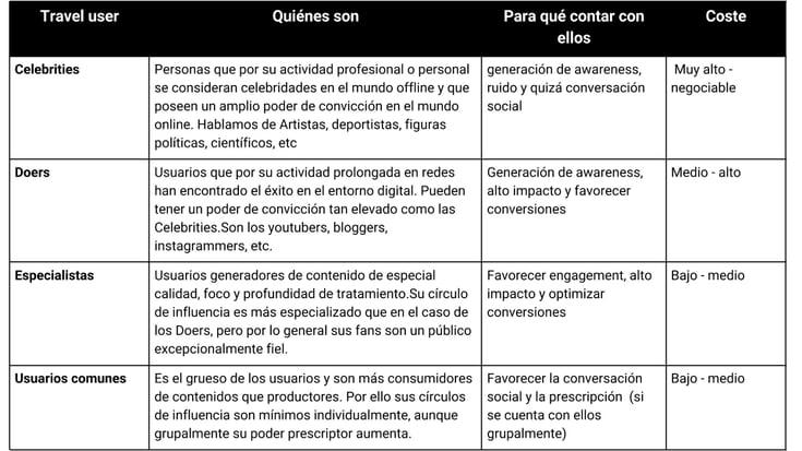 clasificación de perfiles sociales