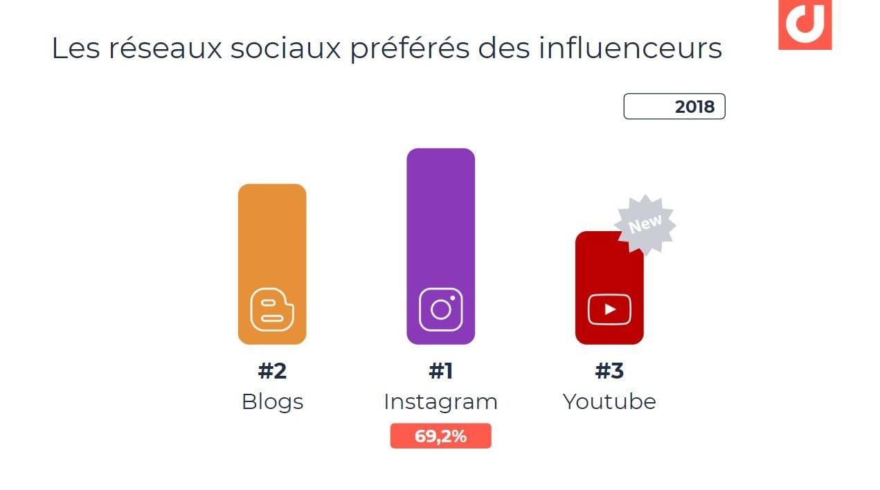 Les réseaux préférés des influenceurs en 2018