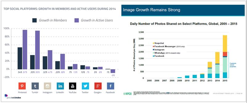 datos sobre el crecimiento de las imagenes en la web