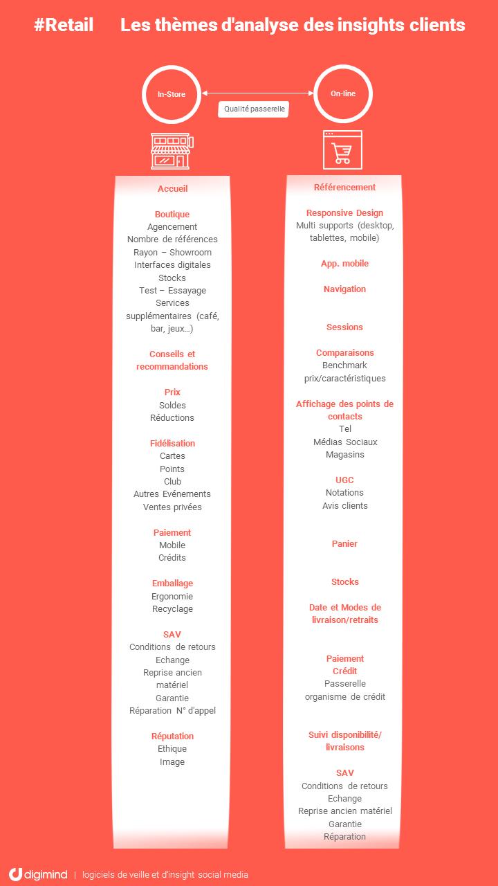 Exemple de thèmes d'analyse d'expérience client en Retail