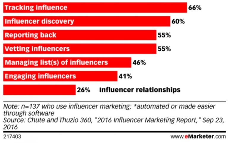 Les domaines du marketing d'influence qu'il convient d'améliorer pour les spécialistes