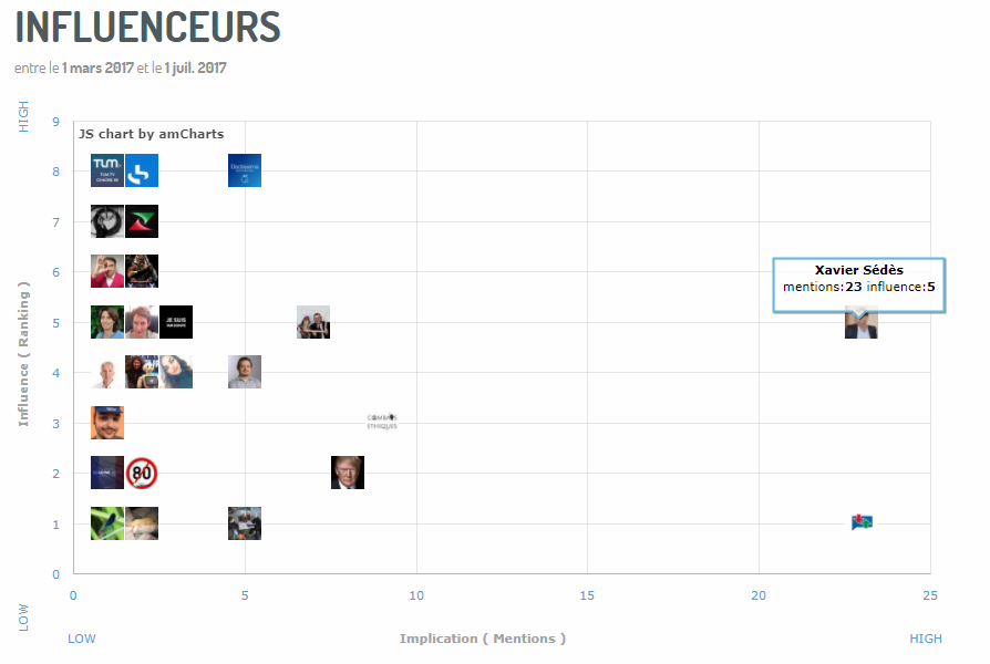 cartographie d'influenceurs, via Digimind Social