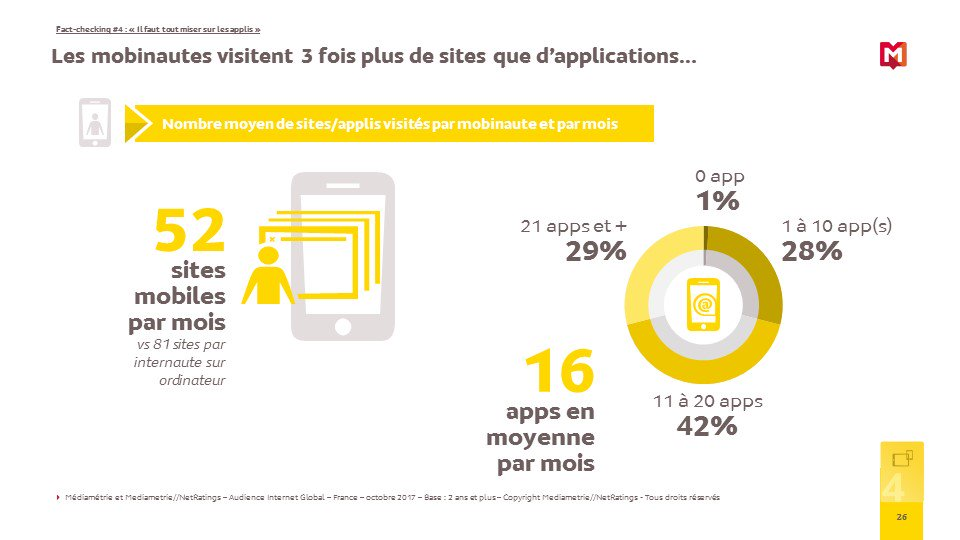 Les mobinautes visitent 3 fois plus de sites que d'applications
