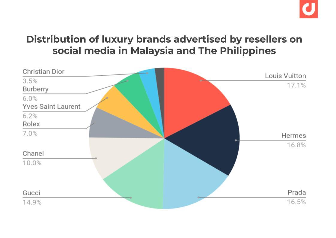Luxury brands advertised by resellers on social media