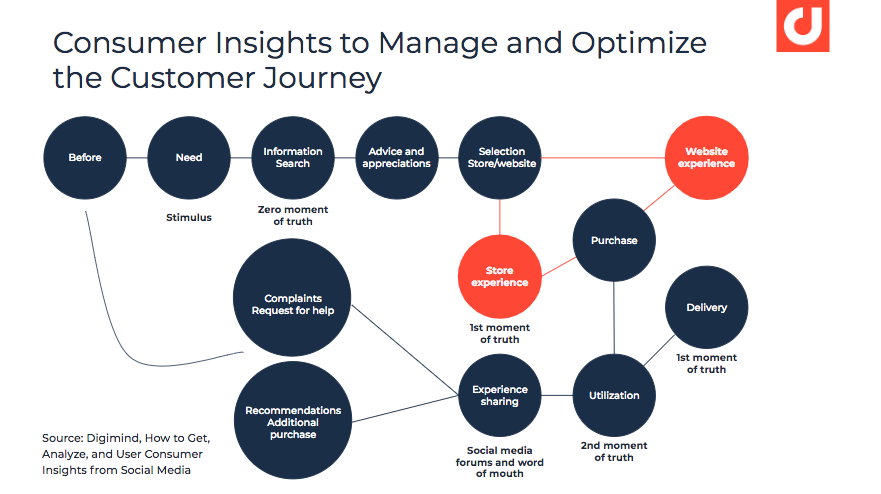 consumer-insights-to-manage-and-optimize-customer-journey