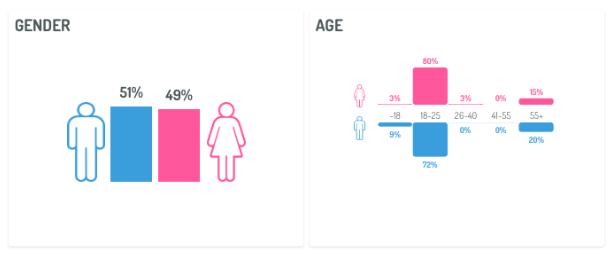 datos sociodemográficos recopilados