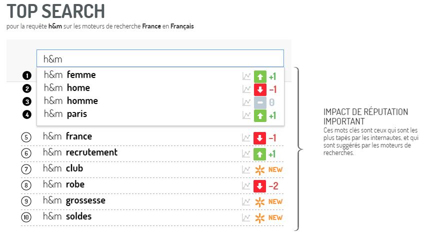 Análisis de tendencias de búsqueda de Google en la marca de moda rápida, H&M, usando Digimind Social.