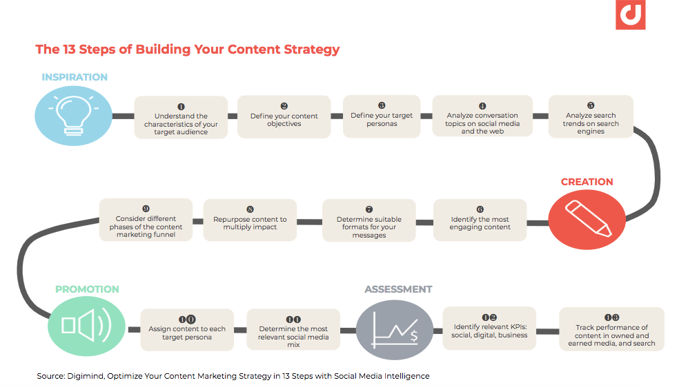 13 key steps of optimizing your content marketing strategy