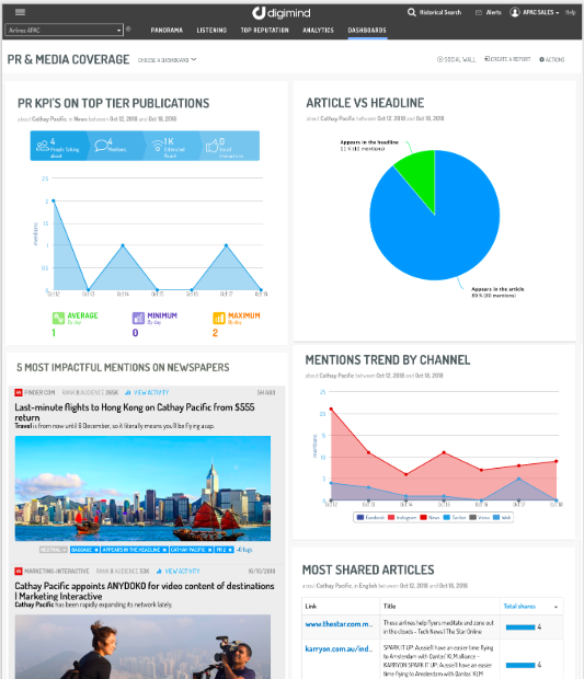 PR and Media Monitoring Dashboard - Digimind