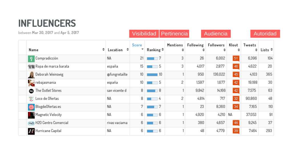 dashboard ranking influencers