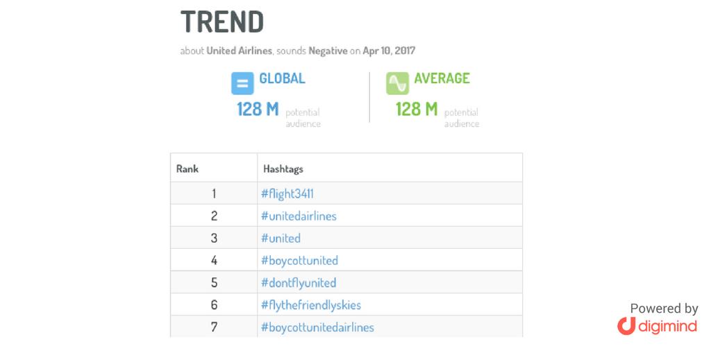 Gráfica mostrando los top hashtags sobre el boycott united