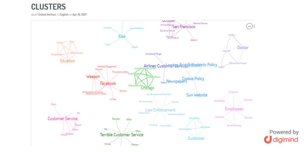 cluster de conceptos en redes sociales crisis united airlines