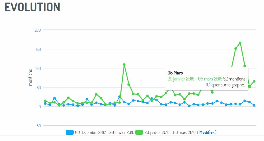 Comparaison de périodes durant une crise et post crise via Digmind Social