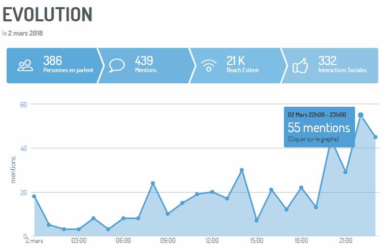 suivi de crise heure par heure, avec les KPIs. via Digimind Social