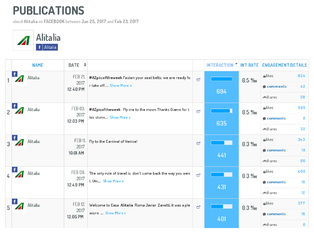 Screen Shot of KPIs within digimind social