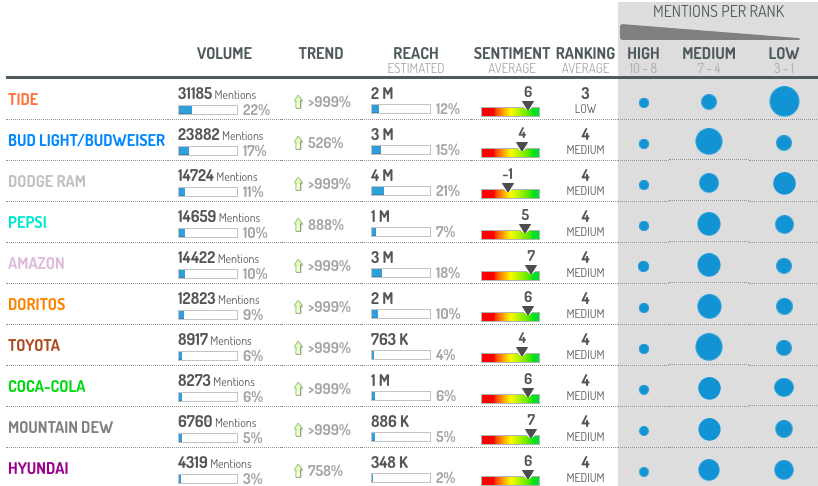 performance-overview-of-top-advertisers
