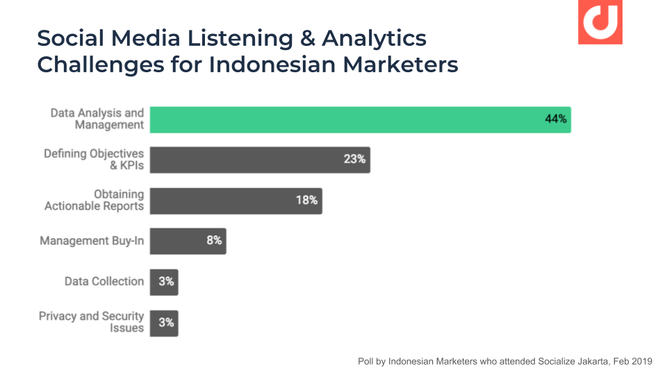 poll-by-indonesian-marketers