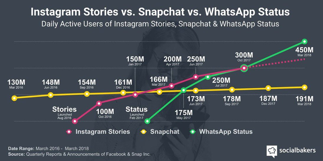 Croissance des utilisateurs de stories Instagram