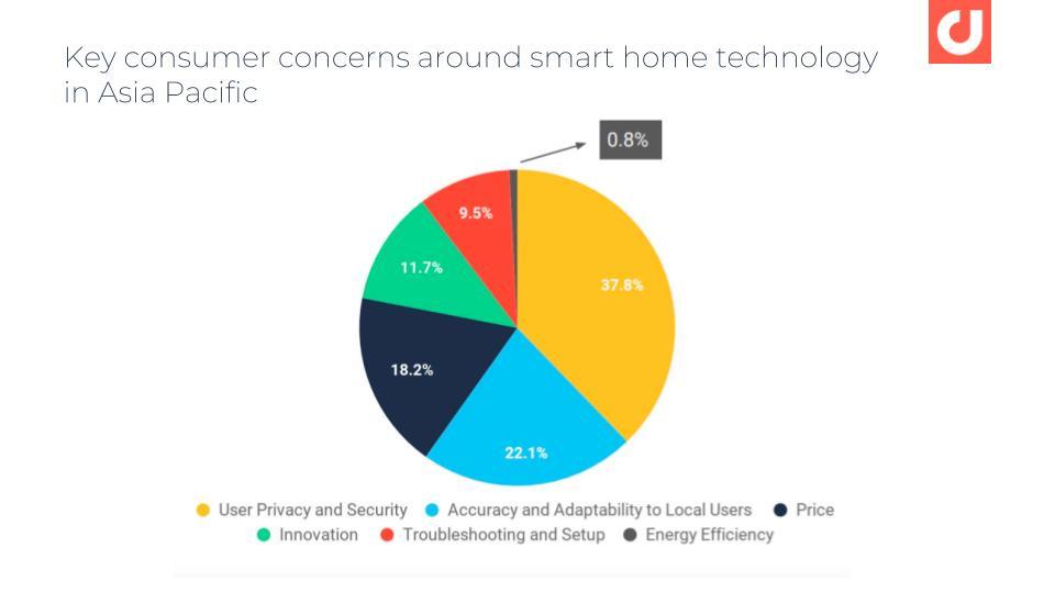 Mối quan tâm chính của người tiêu dùng xung quanh nhà thông minh ở Châu Á Thái Bình Dương.