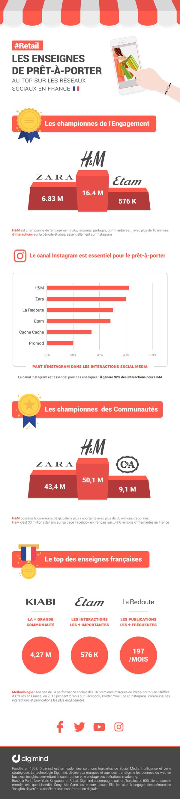 Infographie : Les enseignes de Prêt-à-porter au Top sur les réseaux sociaux en France